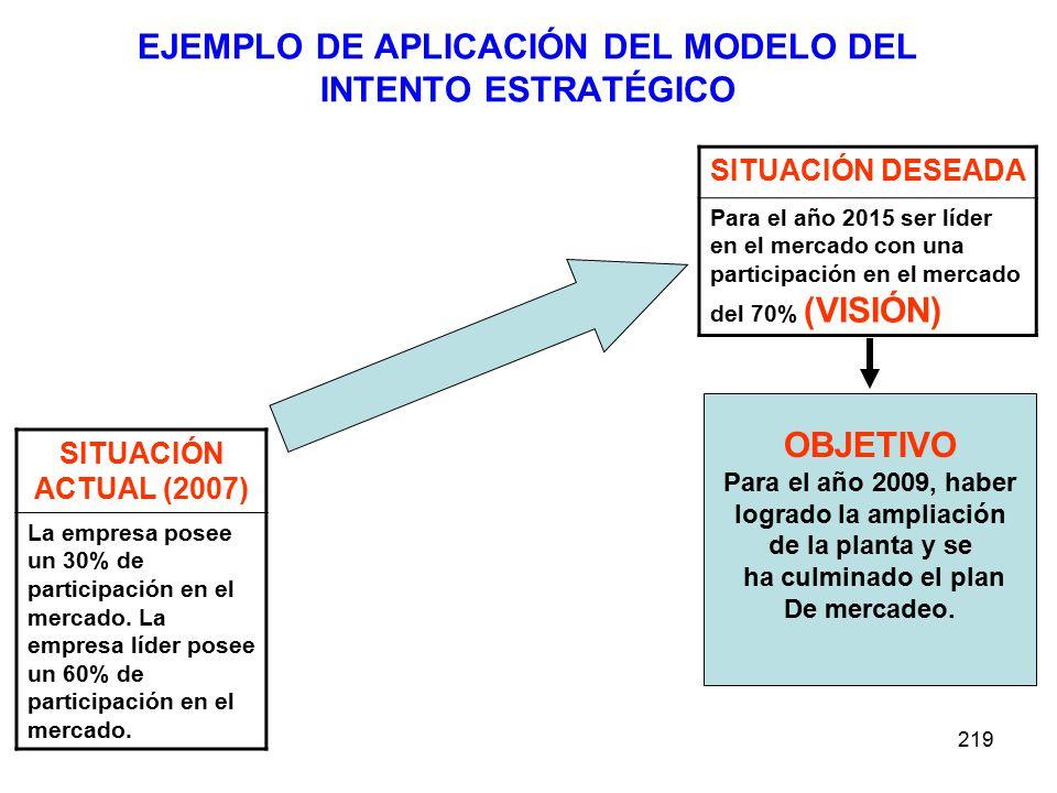 219 EJEMPLO DE APLICACIÓN DEL MODELO DEL INTENTO ESTRATÉGICO SITUACIÓN ACTUAL (2007) La empresa posee un 30% de participación en el mercado. La empres