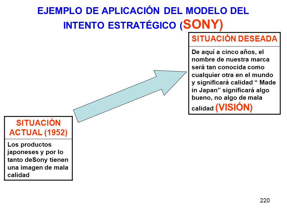 220 EJEMPLO DE APLICACIÓN DEL MODELO DEL INTENTO ESTRATÉGICO ( SONY) SITUACIÓN ACTUAL (1952) Los productos japoneses y por lo tanto deSony tienen una