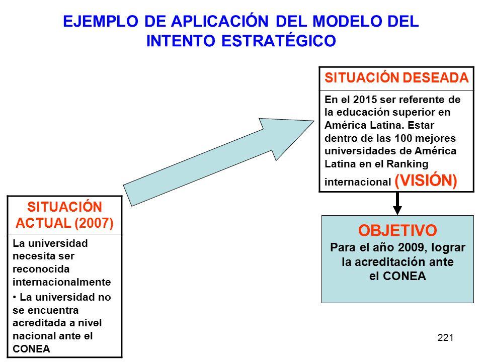 221 EJEMPLO DE APLICACIÓN DEL MODELO DEL INTENTO ESTRATÉGICO SITUACIÓN ACTUAL (2007) La universidad necesita ser reconocida internacionalmente La univ