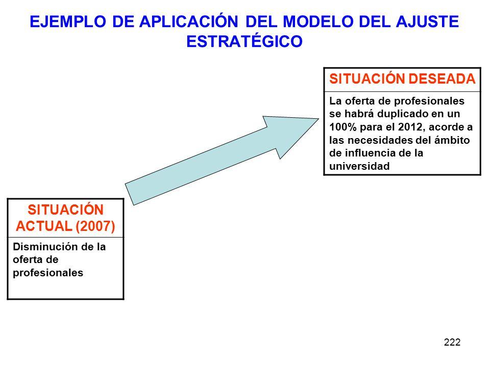 222 EJEMPLO DE APLICACIÓN DEL MODELO DEL AJUSTE ESTRATÉGICO SITUACIÓN ACTUAL (2007) Disminución de la oferta de profesionales SITUACIÓN DESEADA La oferta de profesionales se habrá duplicado en un 100% para el 2012, acorde a las necesidades del ámbito de influencia de la universidad
