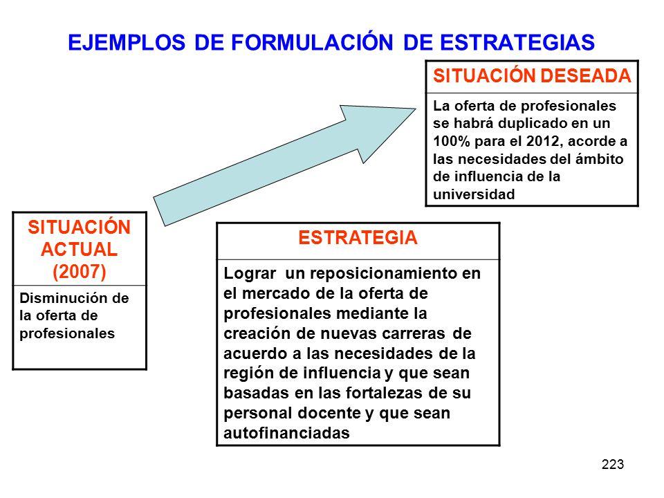 223 EJEMPLOS DE FORMULACIÓN DE ESTRATEGIAS SITUACIÓN ACTUAL (2007) Disminución de la oferta de profesionales SITUACIÓN DESEADA La oferta de profesionales se habrá duplicado en un 100% para el 2012, acorde a las necesidades del ámbito de influencia de la universidad ESTRATEGIA Lograr un reposicionamiento en el mercado de la oferta de profesionales mediante la creación de nuevas carreras de acuerdo a las necesidades de la región de influencia y que sean basadas en las fortalezas de su personal docente y que sean autofinanciadas