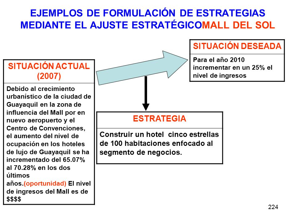 224 EJEMPLOS DE FORMULACIÓN DE ESTRATEGIAS MEDIANTE EL AJUSTE ESTRATÉGICOMALL DEL SOL SITUACIÓN ACTUAL (2007) Debido al crecimiento urbanístico de la ciudad de Guayaquil en la zona de influencia del Mall por en nuevo aeropuerto y el Centro de Convenciones, el aumento del nivel de ocupación en los hoteles de lujo de Guayaquil se ha incrementado del 65.07% al 70.28% en los dos últimos años.(oportunidad) El nivel de ingresos del Mall es de $$$$ SITUACIÓN DESEADA Para el año 2010 incrementar en un 25% el nivel de ingresos ESTRATEGIA Construir un hotel cinco estrellas de 100 habitaciones enfocado al segmento de negocios.