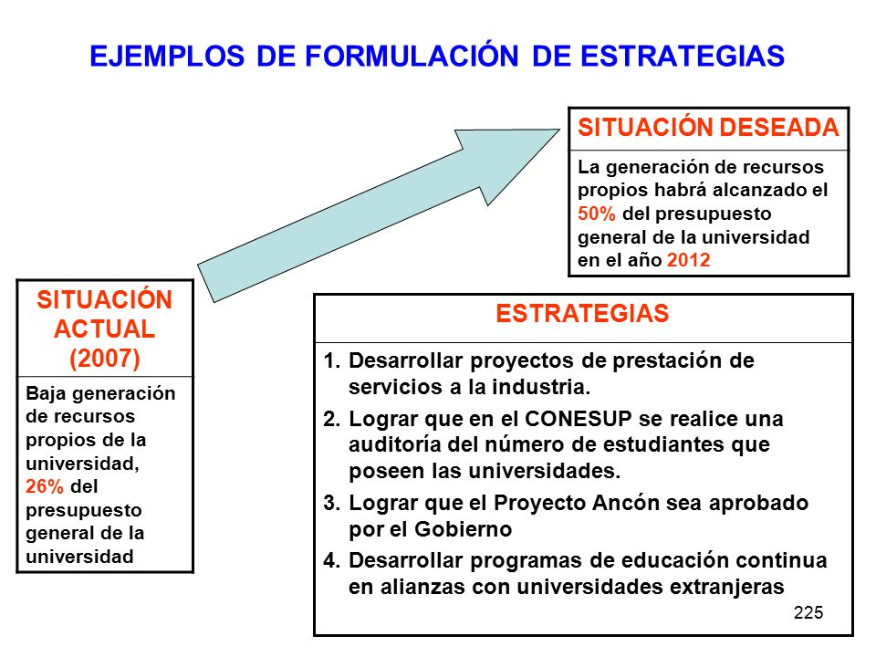 225 EJEMPLOS DE FORMULACIÓN DE ESTRATEGIAS SITUACIÓN ACTUAL (2007) Baja generación de recursos propios de la universidad, 26% del presupuesto general