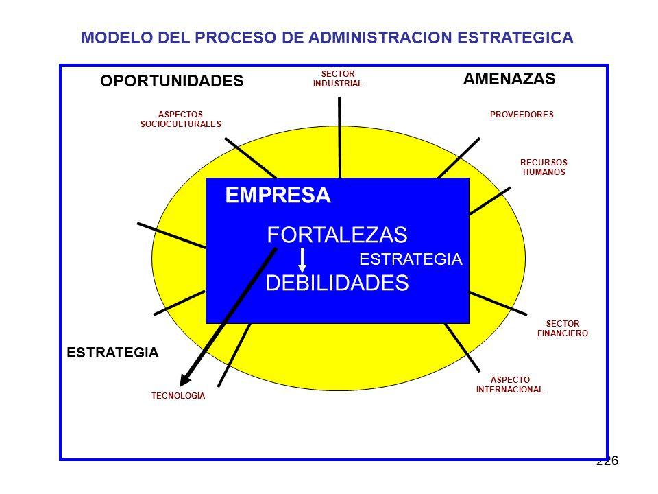 226 MODELO DEL PROCESO DE ADMINISTRACION ESTRATEGICA EMPRESA FORTALEZAS ESTRATEGIA DEBILIDADES ASPECTOS SOCIOCULTURALES SECTOR INDUSTRIAL PROVEEDORES SECTOR FINANCIERO ASPECTO INTERNACIONAL TECNOLOGIA RECURSOS HUMANOS OPORTUNIDADES AMENAZAS ESTRATEGIA