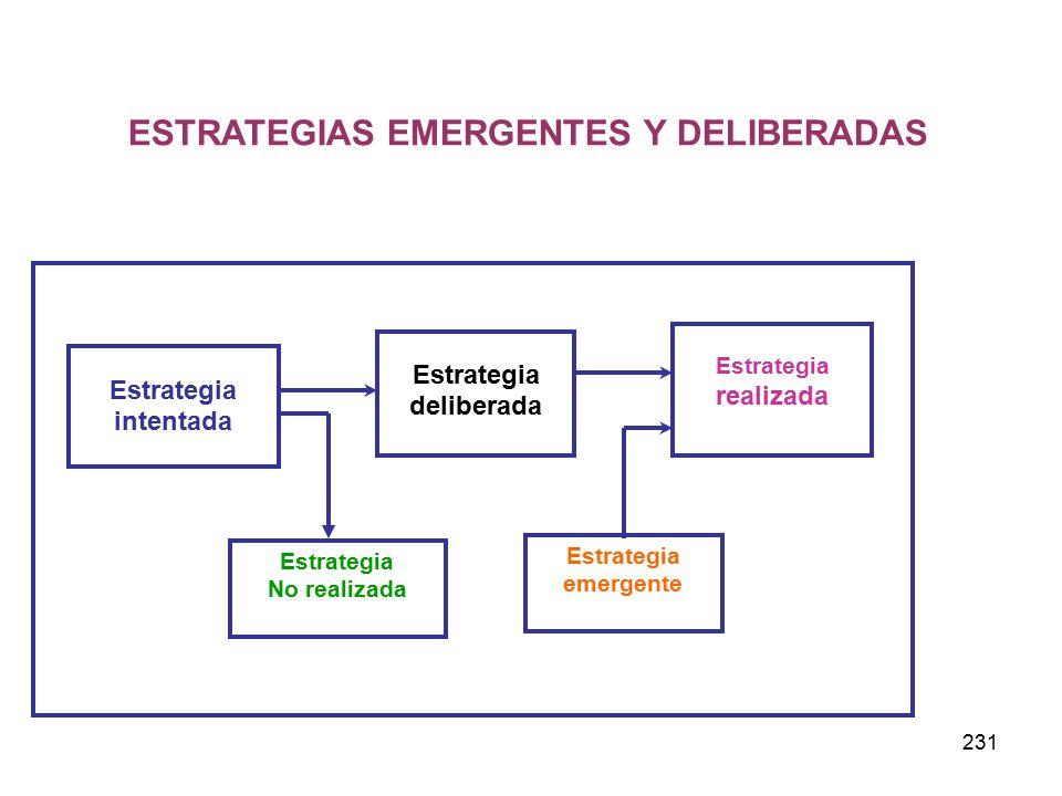 231 Estrategia intentada Estrategia deliberada Estrategia realizada Estrategia emergente Estrategia No realizada ESTRATEGIAS EMERGENTES Y DELIBERADAS