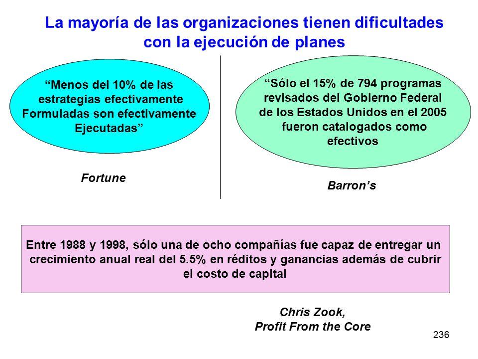 236 La mayoría de las organizaciones tienen dificultades con la ejecución de planes Menos del 10% de las estrategias efectivamente Formuladas son efec