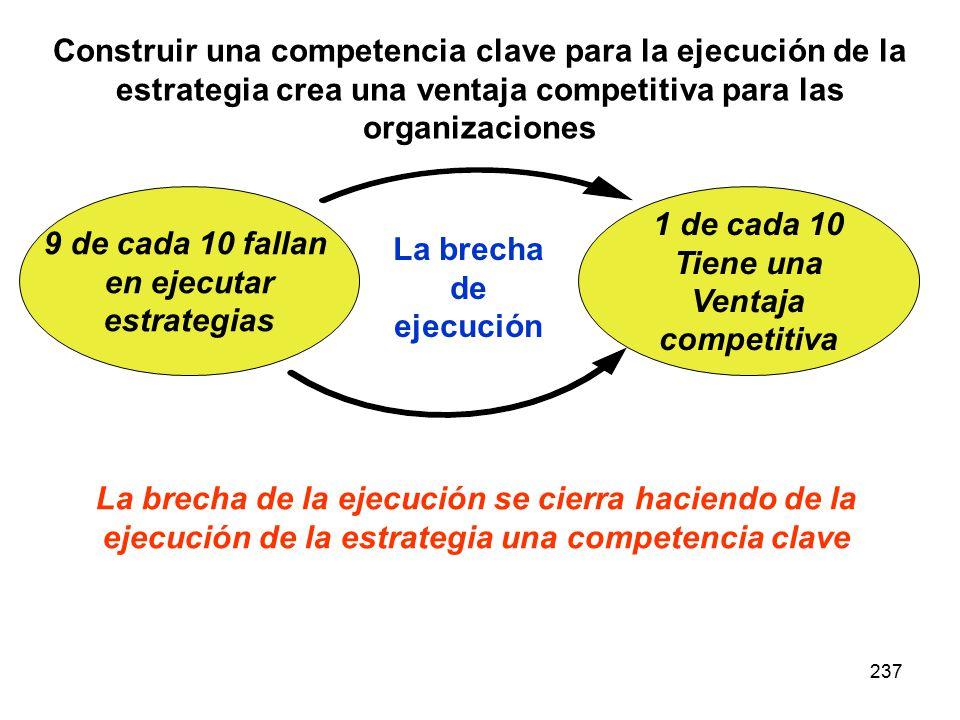 237 Construir una competencia clave para la ejecución de la estrategia crea una ventaja competitiva para las organizaciones La brecha de la ejecución se cierra haciendo de la ejecución de la estrategia una competencia clave 9 de cada 10 fallan en ejecutar estrategias 1 de cada 10 Tiene una Ventaja competitiva La brecha de ejecución
