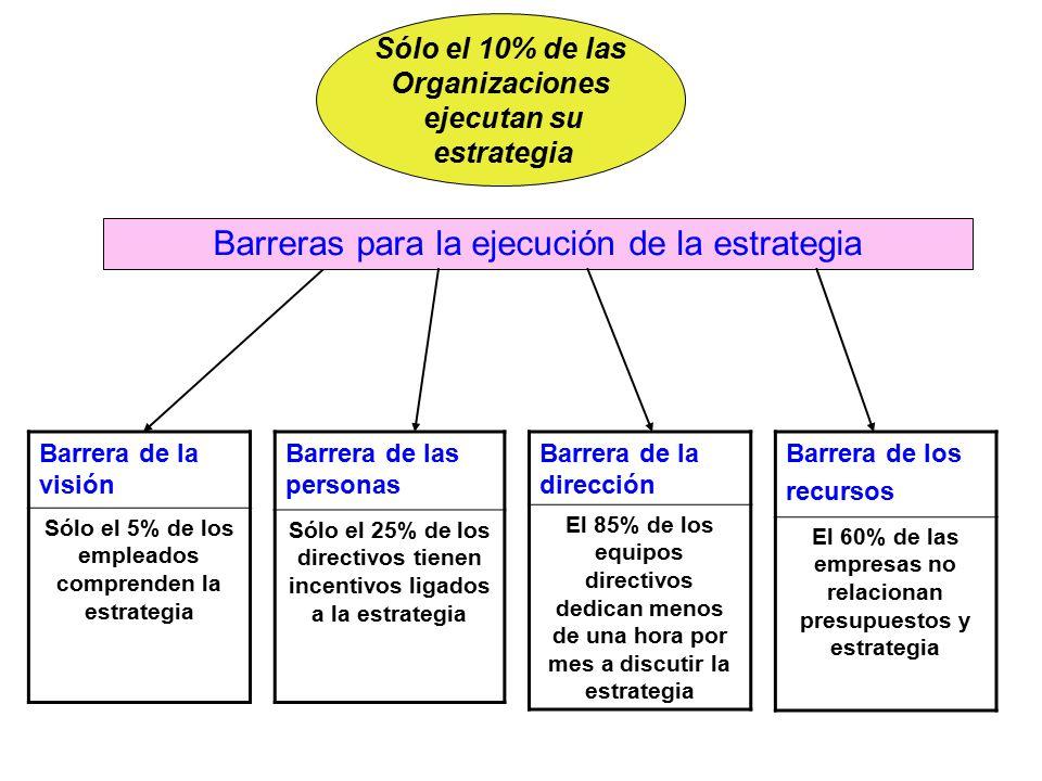 Sólo el 10% de las Organizaciones ejecutan su estrategia Barrera de la visión Sólo el 5% de los empleados comprenden la estrategia Barrera de la dirección El 85% de los equipos directivos dedican menos de una hora por mes a discutir la estrategia Barrera de las personas Sólo el 25% de los directivos tienen incentivos ligados a la estrategia Barrera de los recursos El 60% de las empresas no relacionan presupuestos y estrategia Barreras para la ejecución de la estrategia
