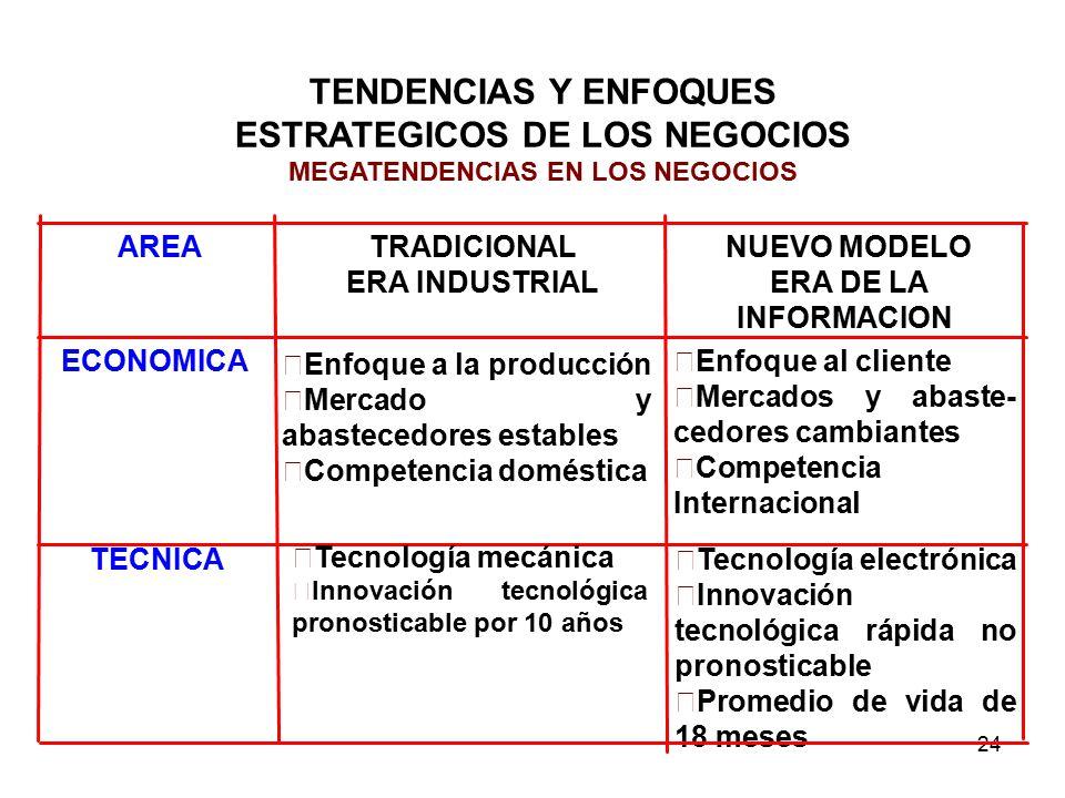 24 TENDENCIAS Y ENFOQUES ESTRATEGICOS DE LOS NEGOCIOS MEGATENDENCIAS EN LOS NEGOCIOS Enfoque al cliente Mercados y abaste- cedores cambiantes Competencia Internacional Enfoque a la producción Mercado y abastecedores estables Competencia doméstica ECONOMICA NUEVO MODELO ERA DE LA INFORMACION TRADICIONAL ERA INDUSTRIAL AREA Tecnología electrónica Innovación tecnológica rápida no pronosticable Promedio de vida de 18 meses TECNICA Tecnología mecánica Innovación tecnológica pronosticable por 10 años