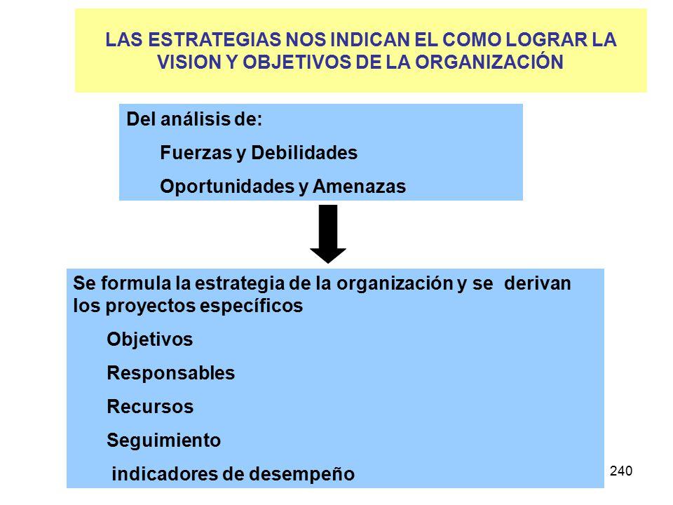 240 Del análisis de: Fuerzas y Debilidades Oportunidades y Amenazas Se formula la estrategia de la organización y se derivan los proyectos específicos