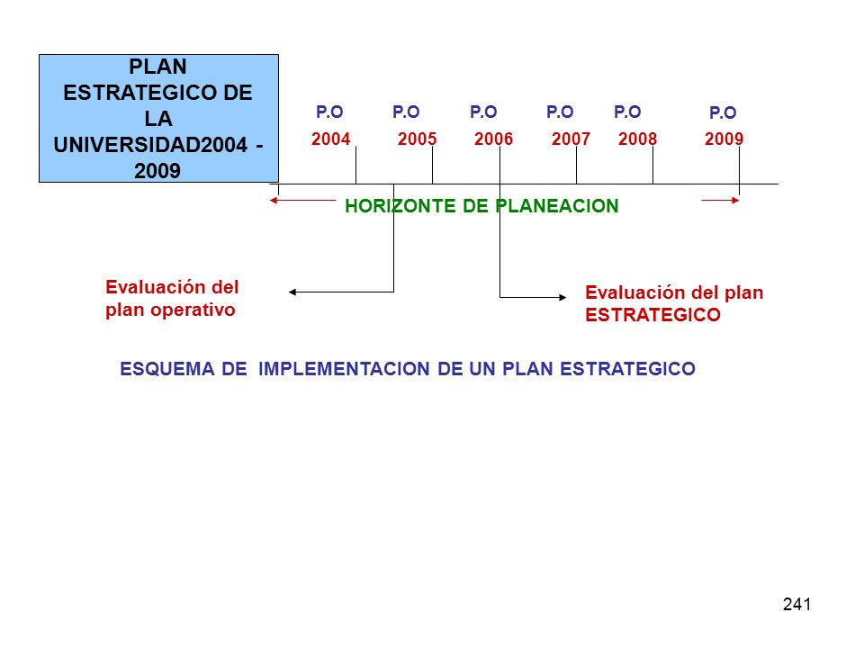241 PLAN ESTRATEGICO DE LA UNIVERSIDAD2004 - 2009 2004 P.O 20052006200720082009 P.O Evaluación del plan operativo Evaluación del plan ESTRATEGICO HORIZONTE DE PLANEACION ESQUEMA DE IMPLEMENTACION DE UN PLAN ESTRATEGICO