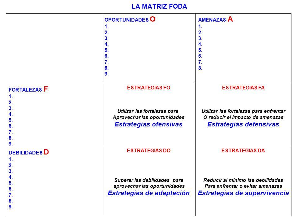 254 LA MATRIZ FODA OPORTUNIDADES O 1. 2. 3. 4. 5. 6. 7. 8. 9. AMENAZAS A 1. 2. 3. 4. 5. 6. 7. 8. FORTALEZAS F 1. 2. 3. 4. 5. 6. 7. 8. 9. ESTRATEGIAS F
