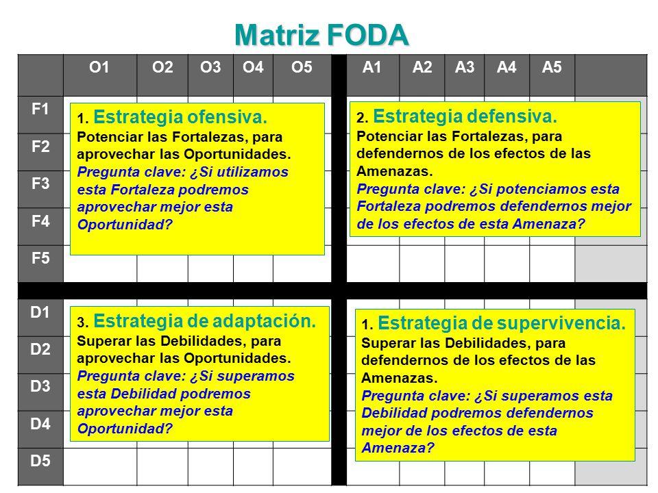 255 O1O2O3O4O5A1A2A3A4A5 F1 F2 F3 F4 F5 D1 D2 D3 D4 D5 MatrizFODA Matriz FODA 1 43 2 1.