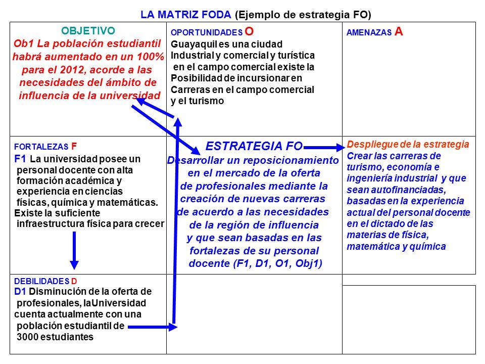 257 LA MATRIZ FODA (Ejemplo de estrategia FO) OBJETIVO Ob1 La población estudiantil habrá aumentado en un 100% para el 2012, acorde a las necesidades