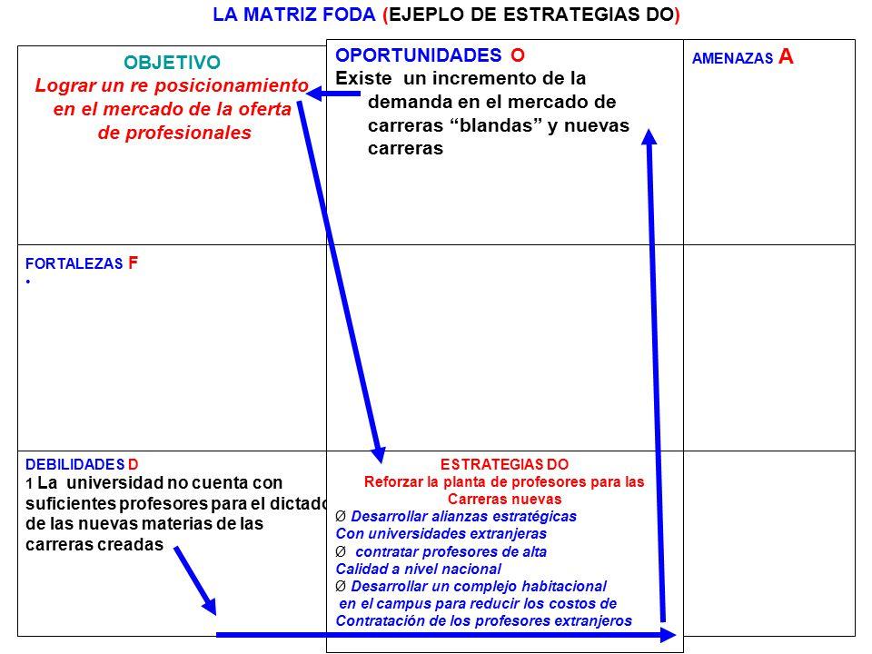 259 LA MATRIZ FODA (EJEPLO DE ESTRATEGIAS DO) OBJETIVO Lograr un re posicionamiento en el mercado de la oferta de profesionales OPORTUNIDADES O Existe