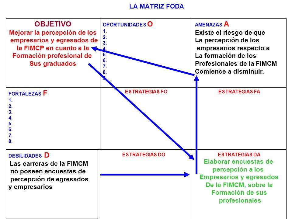 260 LA MATRIZ FODA OBJETIVO Mejorar la percepción de los empresarios y egresados de la FIMCP en cuanto a la Formación profesional de Sus graduados OPO