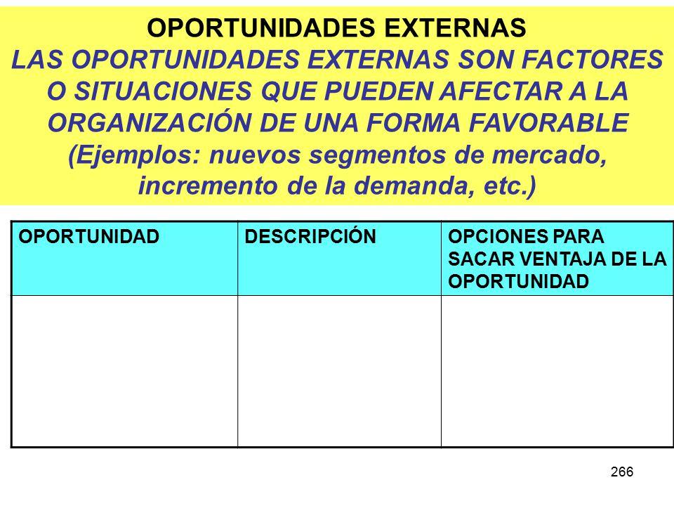 266 OPORTUNIDADES EXTERNAS LAS OPORTUNIDADES EXTERNAS SON FACTORES O SITUACIONES QUE PUEDEN AFECTAR A LA ORGANIZACIÓN DE UNA FORMA FAVORABLE (Ejemplos: nuevos segmentos de mercado, incremento de la demanda, etc.) OPORTUNIDADDESCRIPCIÓNOPCIONES PARA SACAR VENTAJA DE LA OPORTUNIDAD