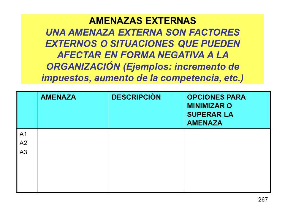 267 AMENAZAS EXTERNAS UNA AMENAZA EXTERNA SON FACTORES EXTERNOS O SITUACIONES QUE PUEDEN AFECTAR EN FORMA NEGATIVA A LA ORGANIZACIÓN (Ejemplos: increm