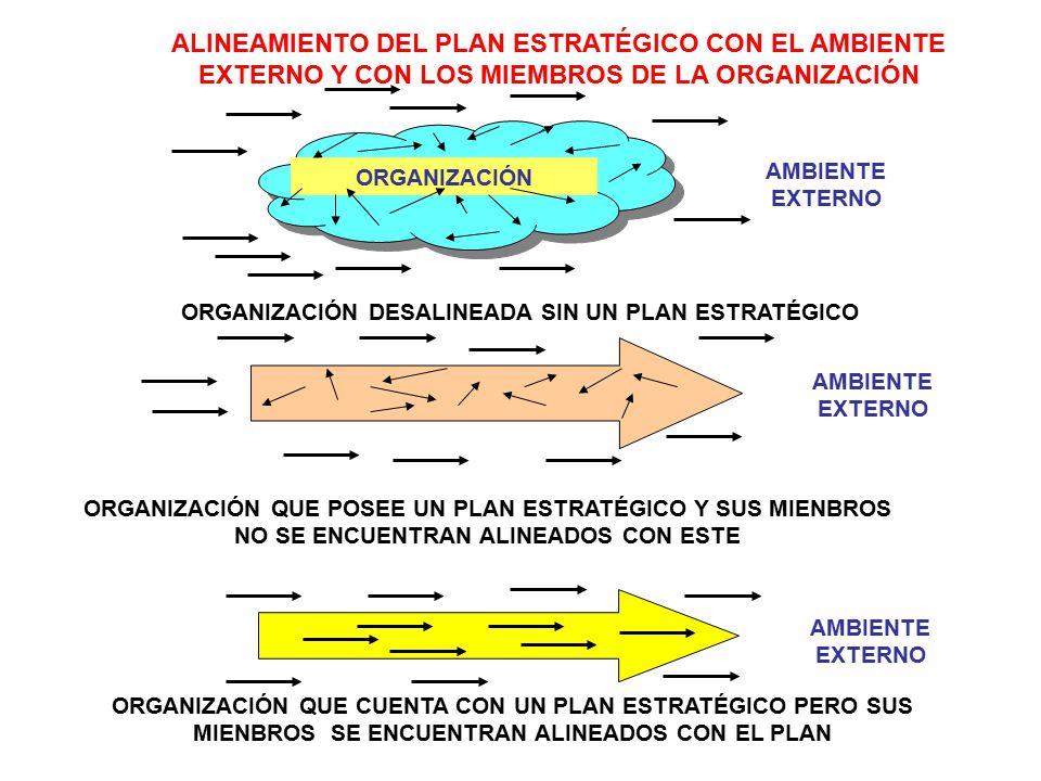 ORGANIZACIÓN DESALINEADA SIN UN PLAN ESTRATÉGICO ALINEAMIENTO DEL PLAN ESTRATÉGICO CON EL AMBIENTE EXTERNO Y CON LOS MIEMBROS DE LA ORGANIZACIÓN ORGANIZACIÓN AMBIENTE EXTERNO ORGANIZACIÓN QUE CUENTA CON UN PLAN ESTRATÉGICO PERO SUS MIENBROS SE ENCUENTRAN ALINEADOS CON EL PLAN AMBIENTE EXTERNO ORGANIZACIÓN QUE POSEE UN PLAN ESTRATÉGICO Y SUS MIENBROS NO SE ENCUENTRAN ALINEADOS CON ESTE