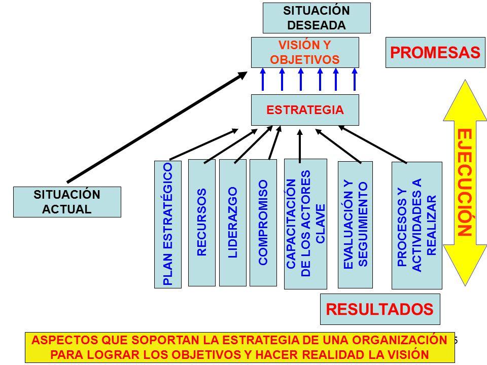 275 SITUACIÓN ACTUAL VISIÓN Y OBJETIVOS ESTRATEGIA RECURSOS LIDERAZGOCOMPROMISO CAPACITACIÓN DE LOS ACTORES CLAVE PLAN ESTRATÉGICO EVALUACIÓN Y SEGUIMIENTO ASPECTOS QUE SOPORTAN LA ESTRATEGIA DE UNA ORGANIZACIÓN PARA LOGRAR LOS OBJETIVOS Y HACER REALIDAD LA VISIÓN PROCESOS Y ACTIVIDADES A REALIZAR PROMESAS RESULTADOS EJECUCIÓN SITUACIÓN DESEADA