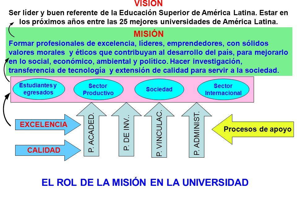 Estudiantes y egresados Sector Internacional Sector Productivo MISIÓN Formar profesionales de excelencia, líderes, emprendedores, con sólidos valores
