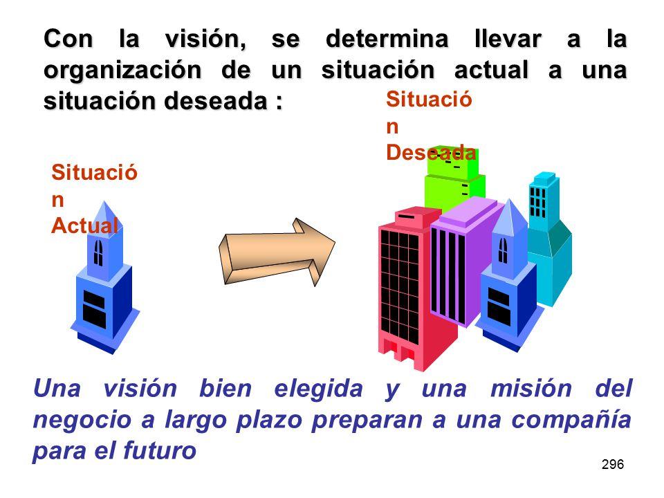 296 Con la visión, se determina llevar a la organización de un situación actual a una situación deseada : Situació n Actual Situació n Deseada Una visión bien elegida y una misión del negocio a largo plazo preparan a una compañía para el futuro