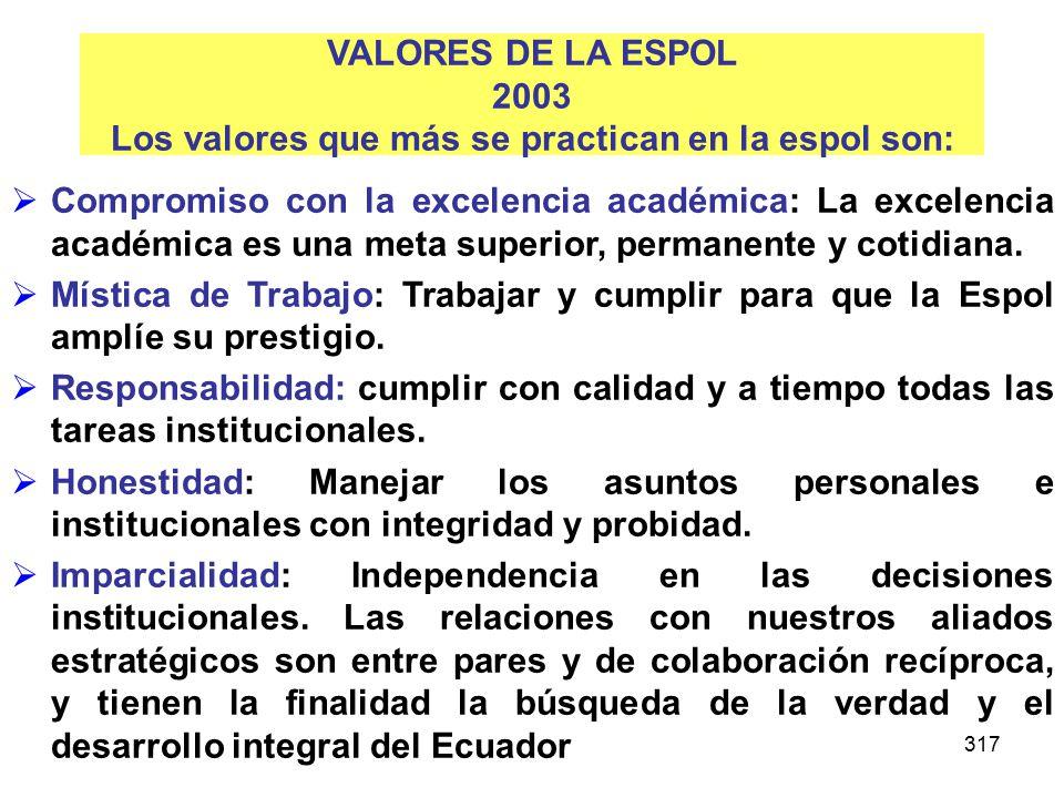 317 VALORES DE LA ESPOL 2003 Los valores que más se practican en la espol son: Compromiso con la excelencia académica: La excelencia académica es una