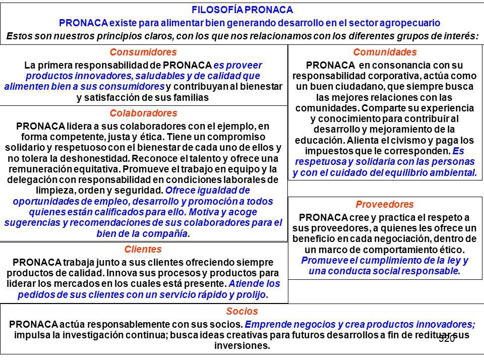 320 FILOSOFÍA PRONACA PRONACA existe para alimentar bien generando desarrollo en el sector agropecuario Estos son nuestros principios claros, con los