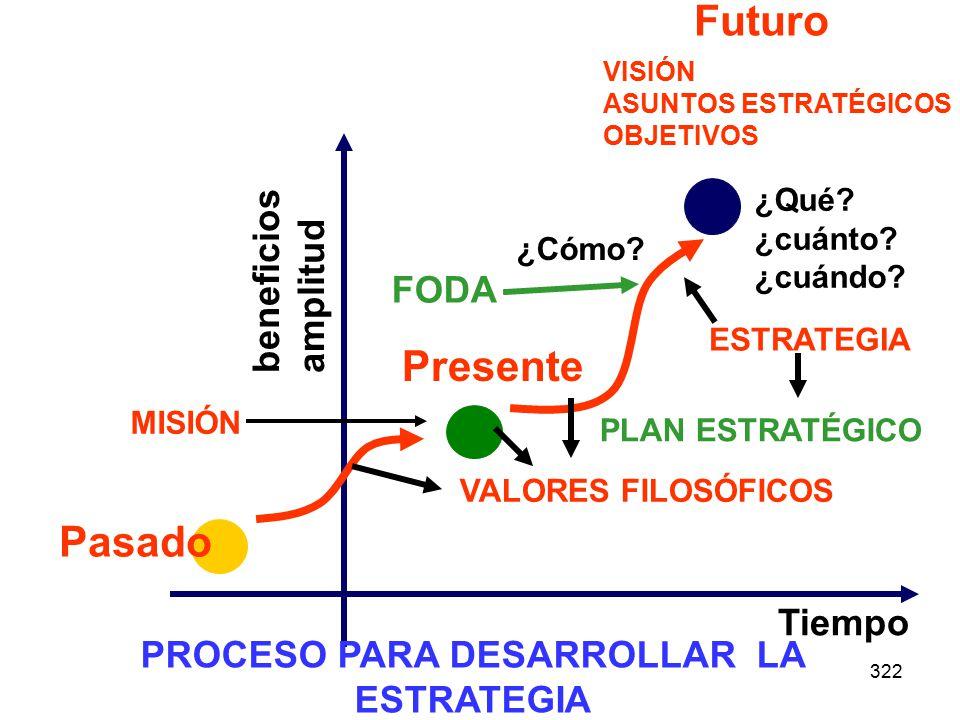 322 beneficios amplitud Tiempo Pasado Presente Futuro ¿Qué? ¿cuánto? ¿cuándo? ¿Cómo? PROCESO PARA DESARROLLAR LA ESTRATEGIA VISIÓN ASUNTOS ESTRATÉGICO