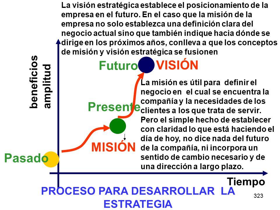 323 beneficios amplitud Tiempo Pasado Presente PROCESO PARA DESARROLLAR LA ESTRATEGIA VISIÓN MISIÓN La misión es útil para definir el negocio en el cual se encuentra la compañía y la necesidades de los clientes a los que trata de servir.