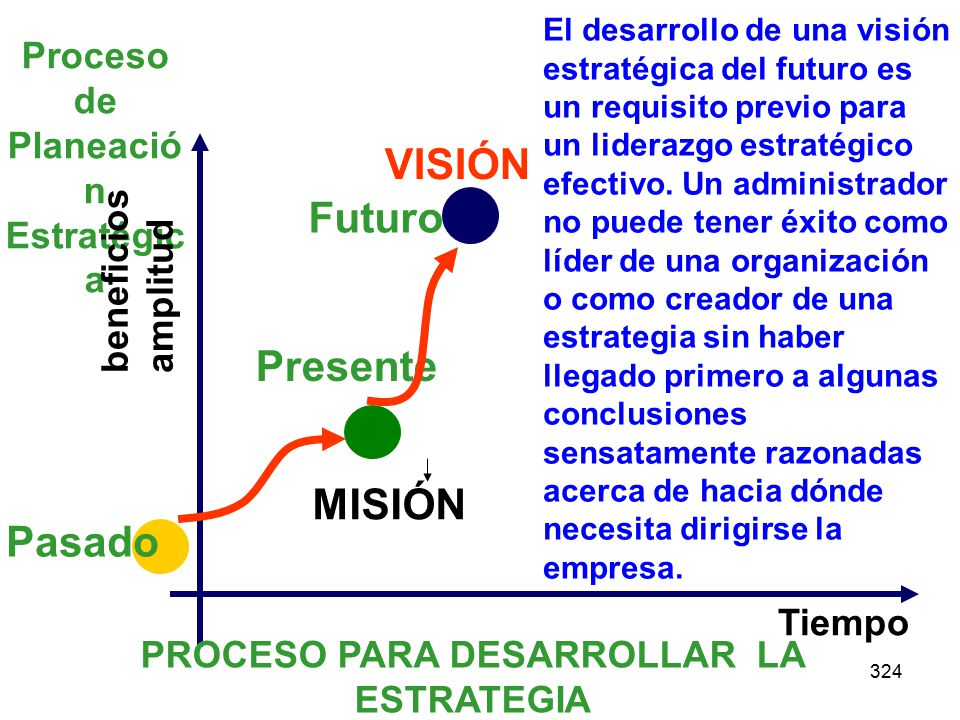 324 Proceso de Planeació n Estratégic a beneficios amplitud Tiempo Pasado Presente PROCESO PARA DESARROLLAR LA ESTRATEGIA VISIÓN MISIÓN Futuro El desa