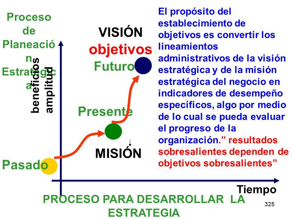 325 Proceso de Planeació n Estratégic a beneficios amplitud Tiempo Pasado Presente PROCESO PARA DESARROLLAR LA ESTRATEGIA VISIÓN objetivos MISIÓN Futuro El propósito del establecimiento de objetivos es convertir los lineamientos administrativos de la visión estratégica y de la misión estratégica del negocio en indicadores de desempeño específicos, algo por medio de lo cual se pueda evaluar el progreso de la organización.