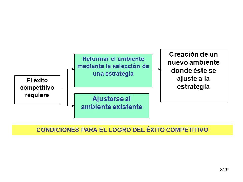 329 El éxito competitivo requiere Reformar el ambiente mediante la selección de una estrategia Ajustarse al ambiente existente Creación de un nuevo ambiente donde éste se ajuste a la estrategia CONDICIONES PARA EL LOGRO DEL ÉXITO COMPETITIVO