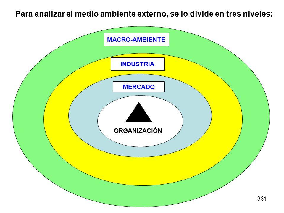 331 MERCADO ORGANIZACIÓN Para analizar el medio ambiente externo, se lo divide en tres niveles: MACRO-AMBIENTE INDUSTRIA