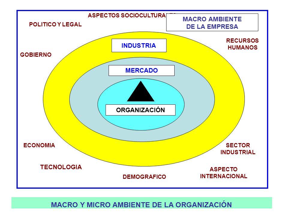 332 POLITICO Y LEGAL ASPECTOS SOCIOCULTURALES SECTOR INDUSTRIAL ASPECTO INTERNACIONAL DEMOGRAFICO TECNOLOGIA ECONOMIA GOBIERNO RECURSOS HUMANOS MACRO