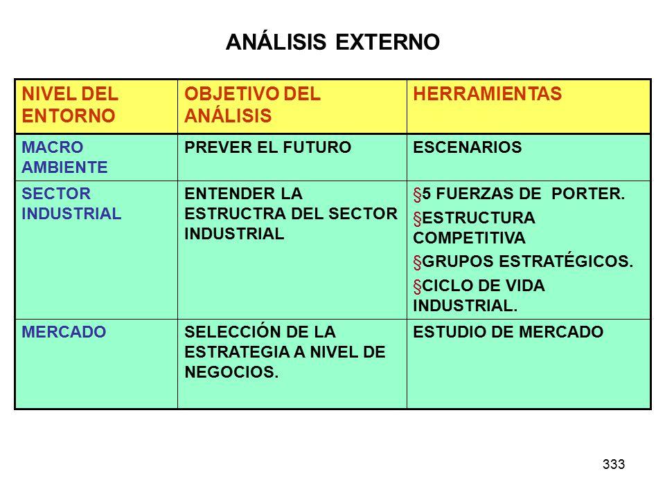 333 ANÁLISIS EXTERNO ESTUDIO DE MERCADOSELECCIÓN DE LA ESTRATEGIA A NIVEL DE NEGOCIOS.