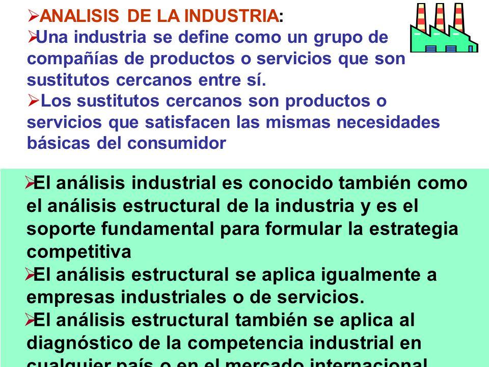 334 ANALISIS DE LA INDUSTRIA: Una industria se define como un grupo de compañías de productos o servicios que son sustitutos cercanos entre sí.