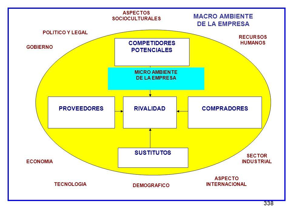 338 POLITICO Y LEGAL ASPECTOS SOCIOCULTURALES SECTOR INDUSTRIAL ASPECTO INTERNACIONAL DEMOGRAFICO TECNOLOGIA ECONOMIA GOBIERNO RECURSOS HUMANOS COMPET
