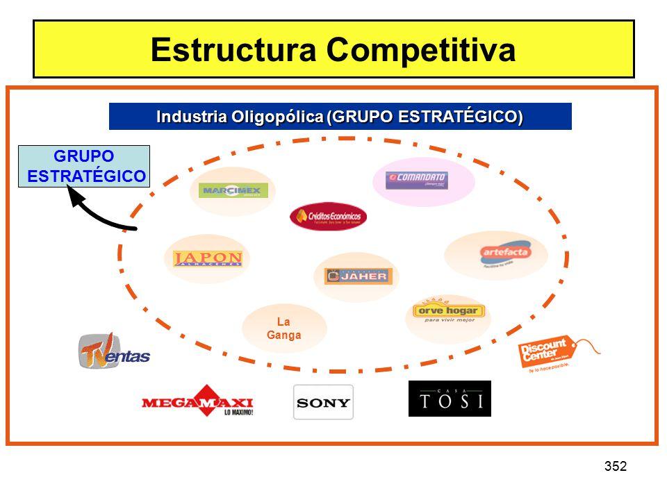 352 Estructura Competitiva La Ganga Industria Oligopólica (GRUPO ESTRATÉGICO) GRUPO ESTRATÉGICO