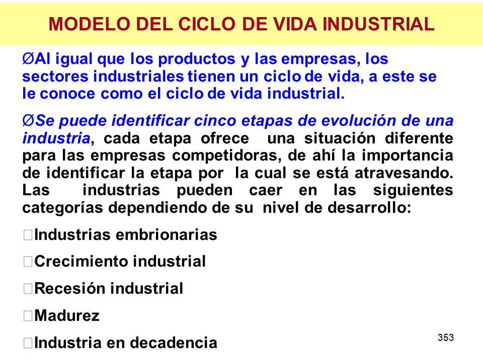 353 MODELO DEL CICLO DE VIDA INDUSTRIAL ØAl igual que los productos y las empresas, los sectores industriales tienen un ciclo de vida, a este se le conoce como el ciclo de vida industrial.
