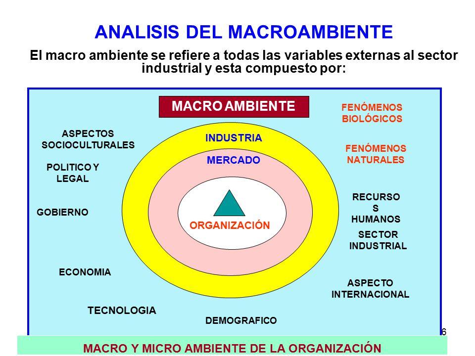 356 POLITICO Y LEGAL ASPECTOS SOCIOCULTURALES SECTOR INDUSTRIAL ASPECTO INTERNACIONAL DEMOGRAFICO TECNOLOGIA ECONOMIA GOBIERNO RECURSO S HUMANOS MACRO AMBIENTE MACRO Y MICRO AMBIENTE DE LA ORGANIZACIÓN INDUSTRIA MERCADO ORGANIZACIÓN ANALISIS DEL MACROAMBIENTE El macro ambiente se refiere a todas las variables externas al sector industrial y esta compuesto por: FENÓMENOS NATURALES FENÓMENOS BIOLÓGICOS