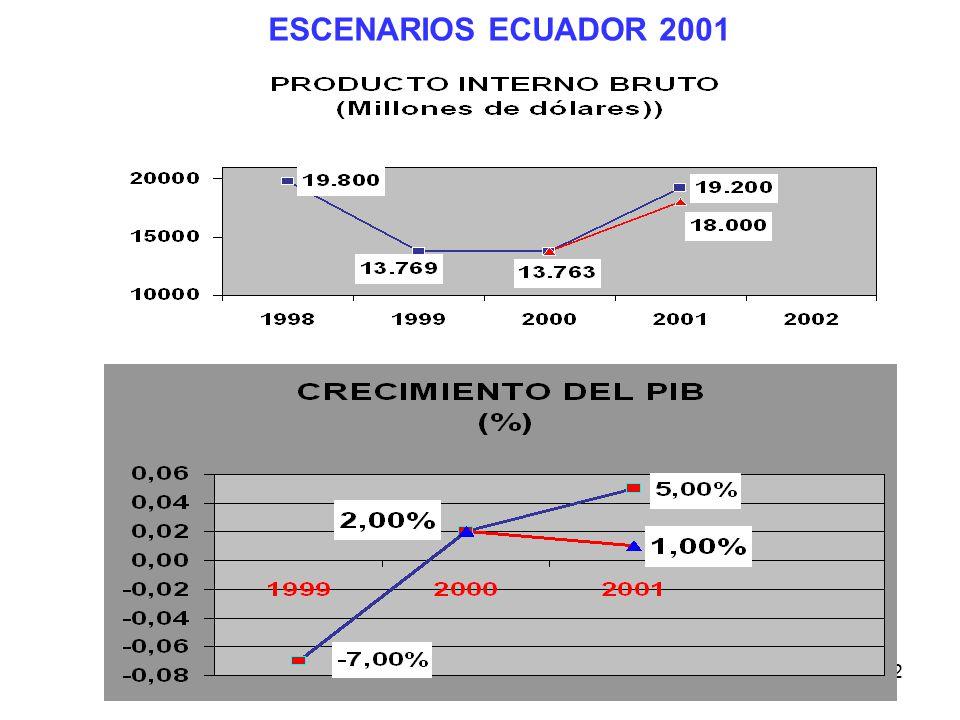 362 ESCENARIOS ECUADOR 2001