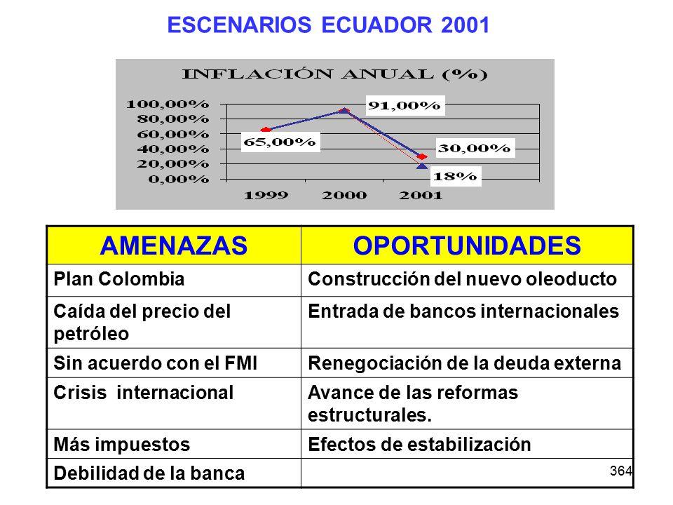 364 ESCENARIOS ECUADOR 2001 AMENAZASOPORTUNIDADES Plan ColombiaConstrucción del nuevo oleoducto Caída del precio del petróleo Entrada de bancos intern