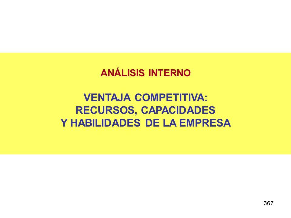 367 ANÁLISIS INTERNO VENTAJA COMPETITIVA: RECURSOS, CAPACIDADES Y HABILIDADES DE LA EMPRESA