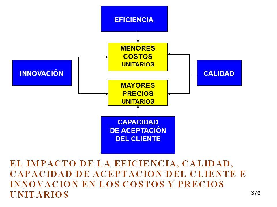 376 EFICIENCIA MENORES COSTOS UNITARIOS MAYORES PRECIOS UNITARIOS CAPACIDAD DE ACEPTACIÓN DEL CLIENTE INNOVACIÓNCALIDAD