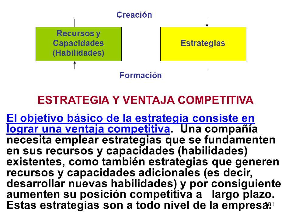381 Recursos y Capacidades (Habilidades) Estrategias Creación Formación ESTRATEGIA Y VENTAJA COMPETITIVA El objetivo básico de la estrategia consiste