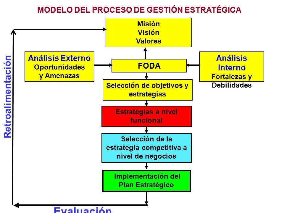 Retroalimentación MODELO DEL PROCESO DE GESTIÓN ESTRATÉGICA Análisis Externo Oportunidades y Amenazas FODA Análisis Interno Fortalezas y Debilidades I