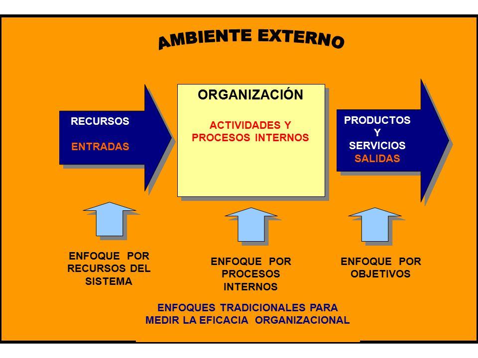 41 RECURSOS ENTRADAS ORGANIZACIÓN ACTIVIDADES Y PROCESOS INTERNOS ORGANIZACIÓN ACTIVIDADES Y PROCESOS INTERNOS PRODUCTOS Y SERVICIOS SALIDAS ENFOQUE POR RECURSOS DEL SISTEMA ENFOQUE POR PROCESOS INTERNOS ENFOQUE POR OBJETIVOS ENFOQUES TRADICIONALES PARA MEDIR LA EFICACIA ORGANIZACIONAL