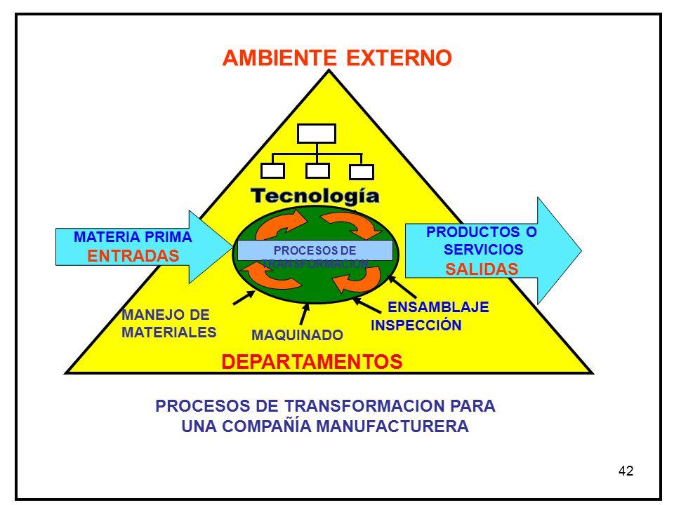 42 MANEJO DE MATERIALES MAQUINADO DEPARTAMENTOS PROCESOS DE TRANSFORMACION PARA UNA COMPAÑÍA MANUFACTURERA PROCESOS DE TRANSFORMACION MATERIA PRIMA ENTRADAS PRODUCTOS O SERVICIOS SALIDAS ENSAMBLAJE INSPECCIÓN AMBIENTE EXTERNO