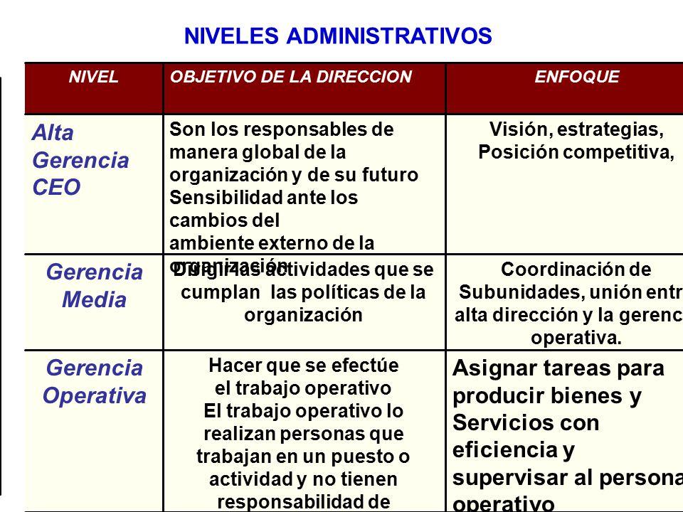50 NIVELES ADMINISTRATIVOS Asignar tareas para producir bienes y Servicios con eficiencia y supervisar al personal operativo Hacer que se efectúe el t